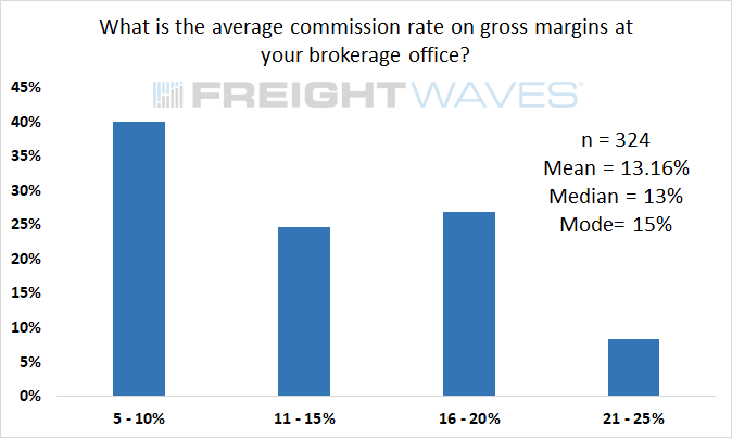 What is the average commission rate on gross margins at your brokerage office?