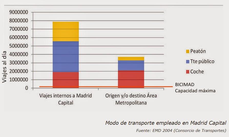 Modo de transporte empleado en Madrid Capital