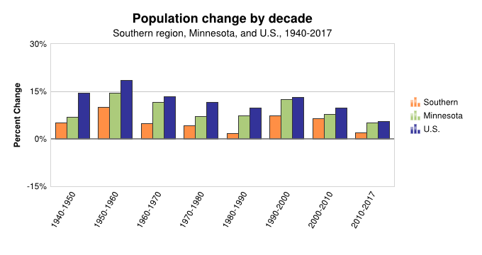 MN Population Change by Decade (Southern)