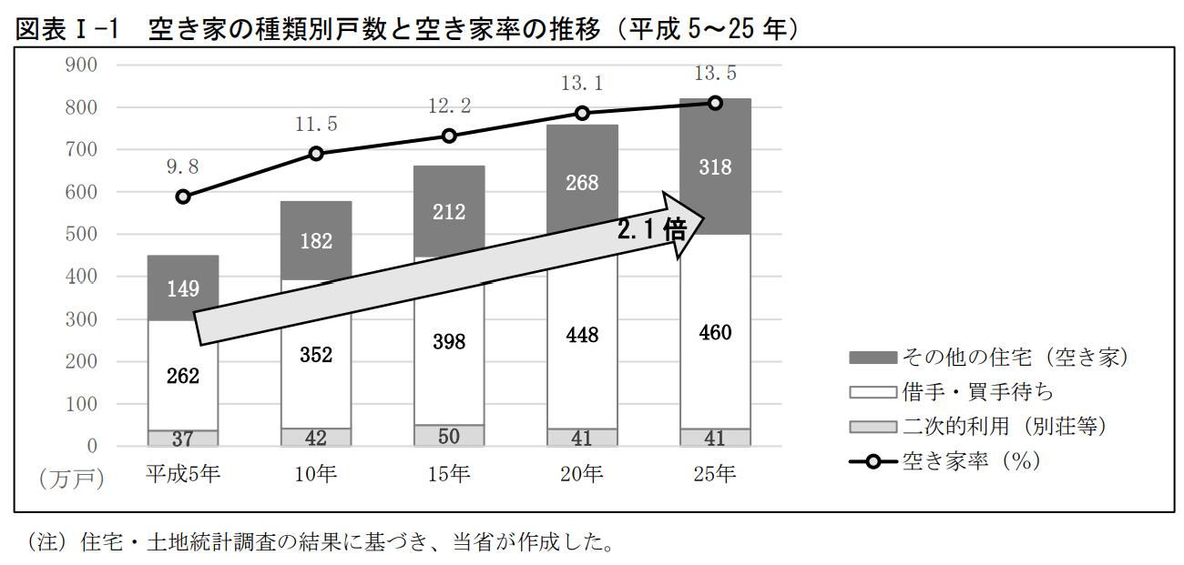 平成25年の総住宅数6,063万戸のうち、居住や活用されていない空き家は318万戸(全国の総住宅数の5.2%)です。