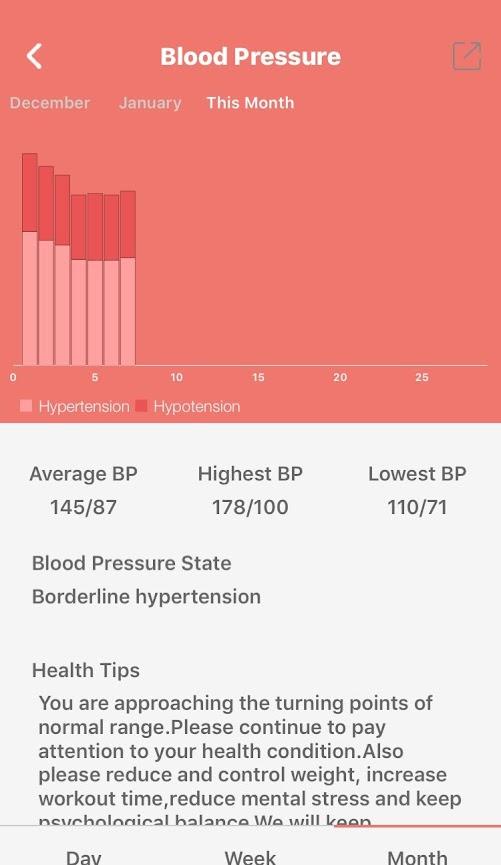 Wearfit Bloeddrukmeter Maandregistratie