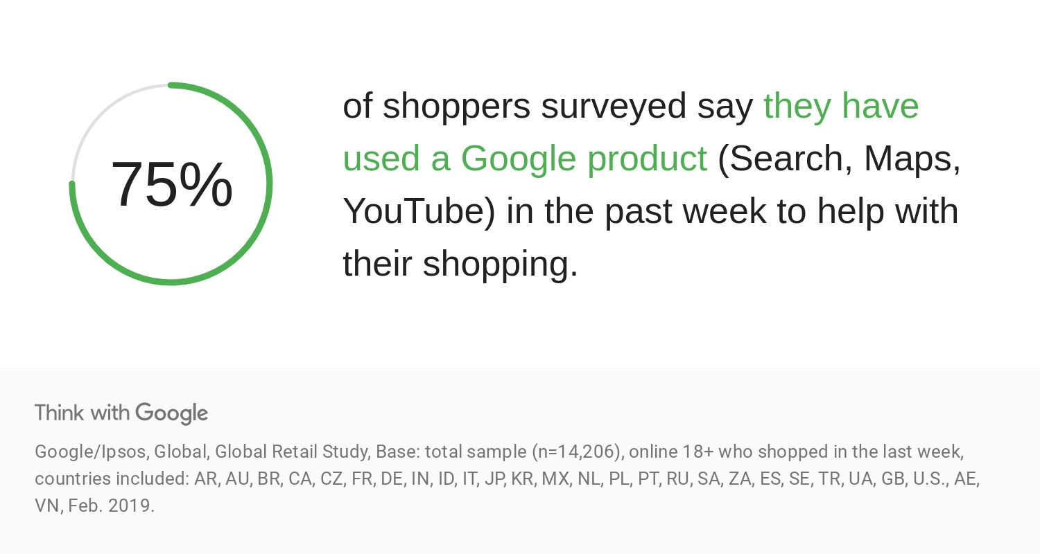 75% of shoppers have used search, maps or YouTube in the past week to help with their shopping.