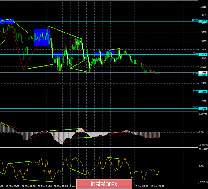 Analysis of GBP/USD divergences for April 23. Pound met a barrier in the form of the level 1.2976