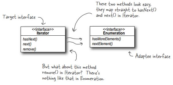 Chuyển đổi một Enumeration cho một Iterator