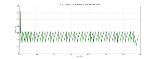 first_solution_tcp_cwnd_iperf.png