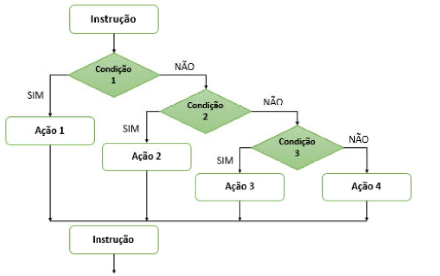 Diagrama de blocos ElseIF
