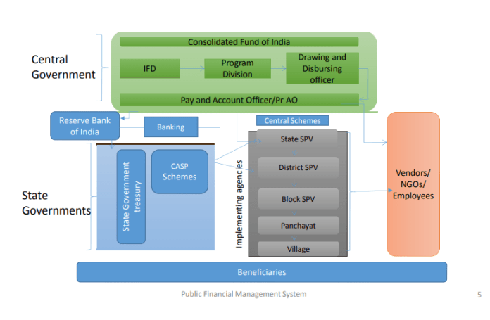 PFMS (Public Financial Management System): Application form and Eligibility for PFMS