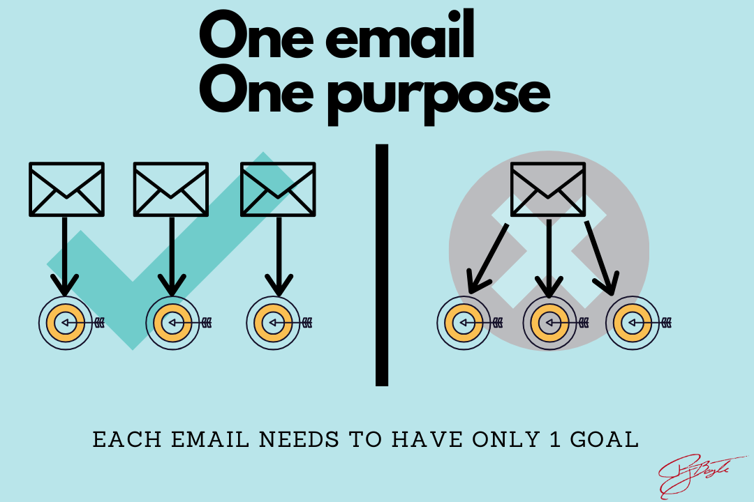One email, one purpose. One email sequence, one purpose.