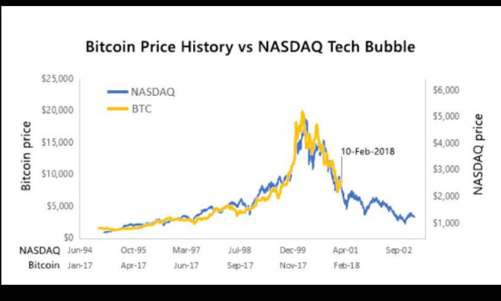 bitcoin price vs nasdaq bubble