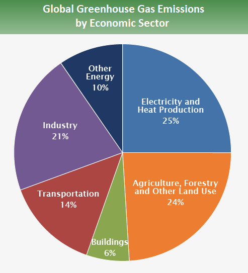 Global Greenhouse Gas Emissions by Economic Sector
