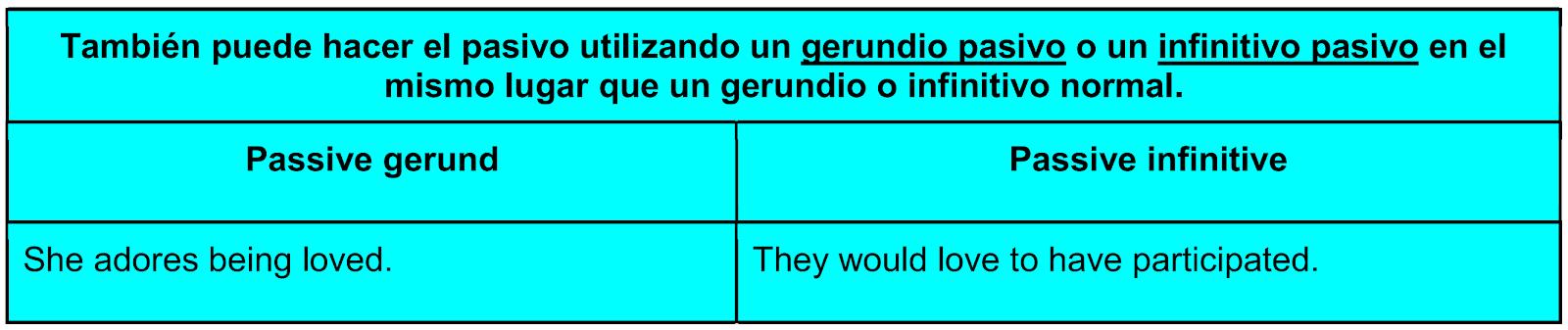 Utilice el gerundio pasivo y el infinitivo pasivo en inglés