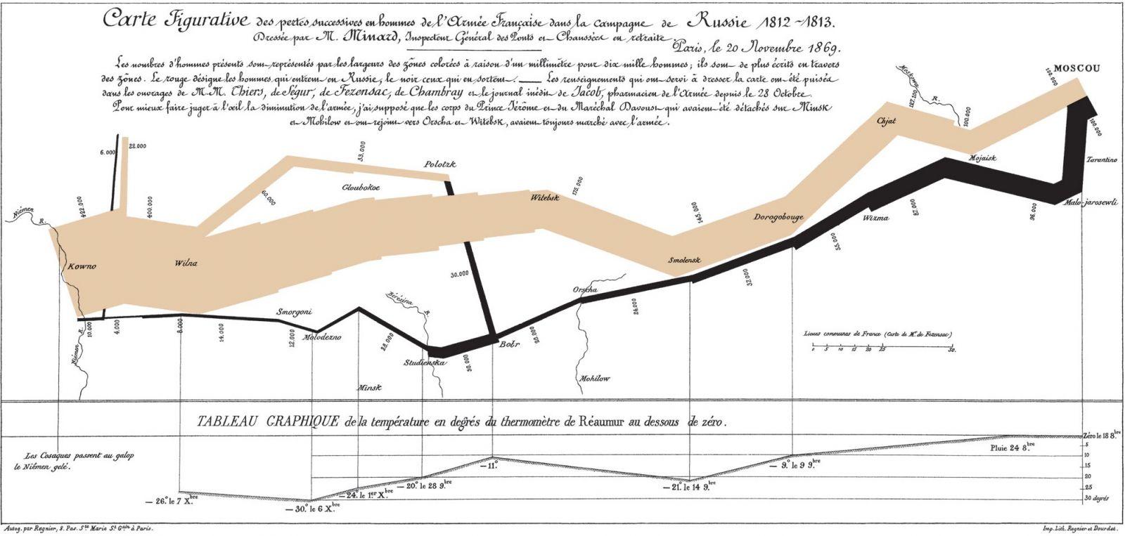Minard Napoleon's Russia Campaign