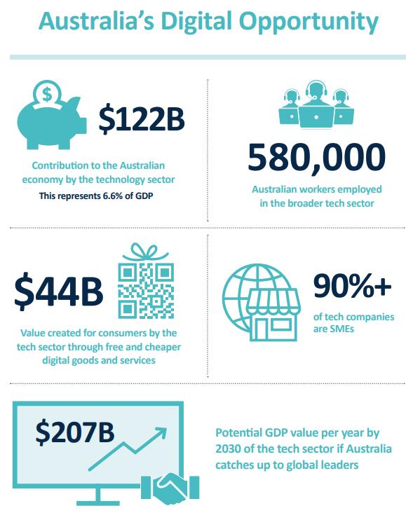 https://www.techbusinessnews.com.au/wp-content/uploads/2021/07/Digital-Opp-sheet-1-1.png