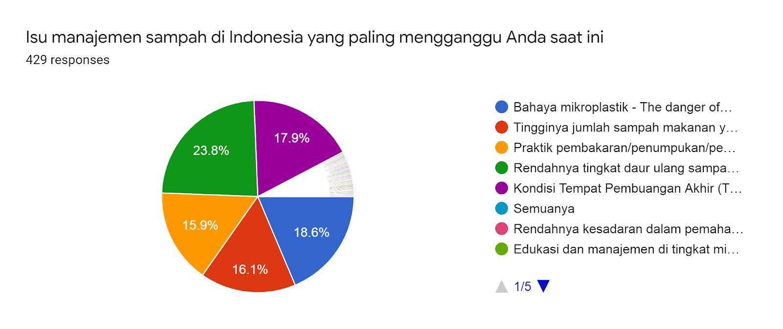 Forms response chart. Question title: Isu manajemen sampah di Indonesia yang paling mengganggu Anda saat ini . Number of responses: 429 responses.