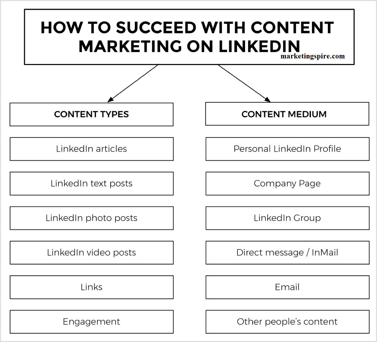 Content for LinkedIn marketing - Marketingspire