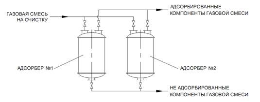 Адсорбционная установка, схема, чертеж