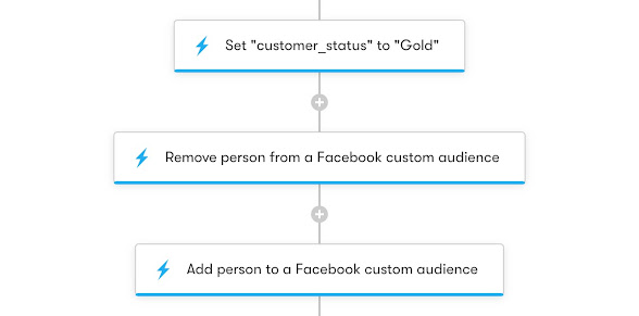 Drip Workflow - Facebook Custom Audiences LTV Ranking