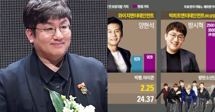 It's Predicted That Bang Si Hyuk Will Become Richest Person