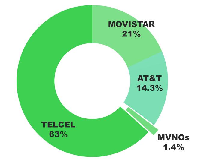 gráfico de setores com 63% Telcel, 21% Movistar, 14,3% AT&T e 1,4% MVNOs