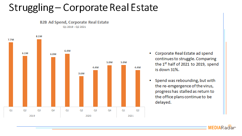 Struggling-Corporate Real Estate Chart