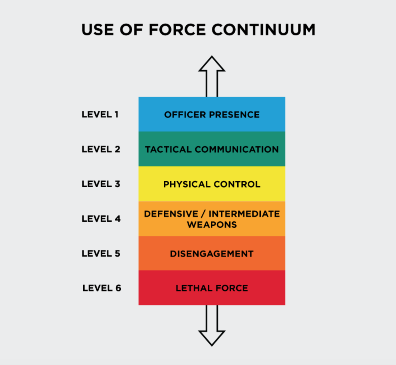 A diagram showing the levels of Police use of force