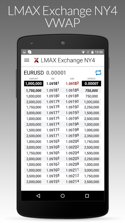 LMAX Exchange VWAP- screenshot