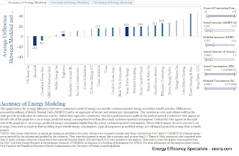 Photo: Tableau NY HPwES performance data.  Models tend to overstate consumption if there is no reconcilliation step.