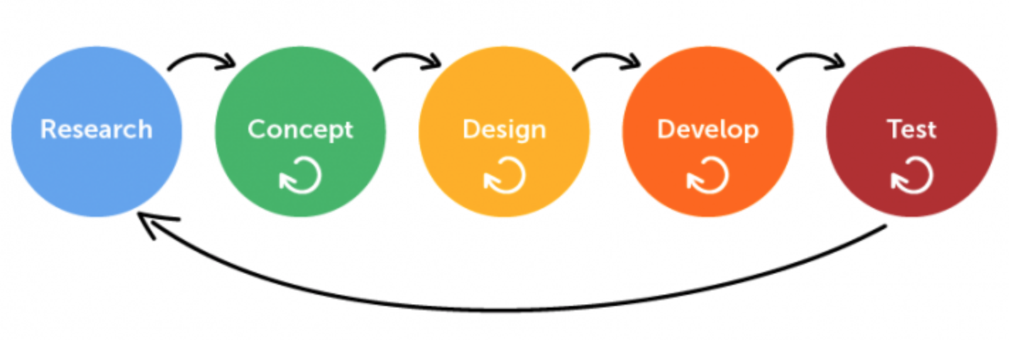 Design Thinking VS User-Centred Design | Spring2 Innovation