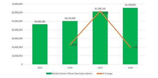 Mobile phone data subscriptions, as at 30 September each year.