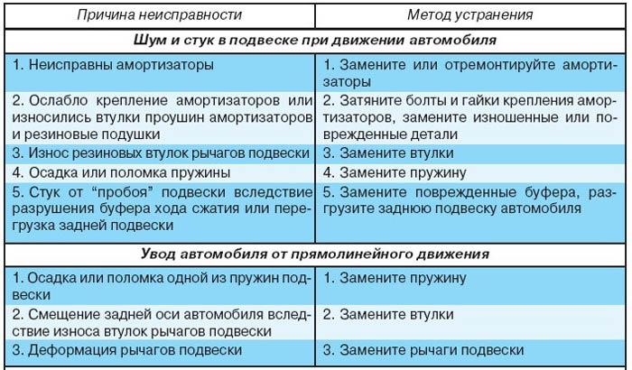 таблица неисправностей подвески машины