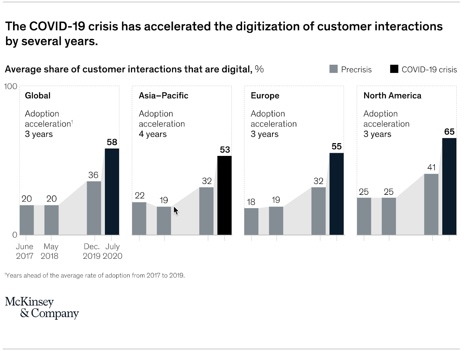 digitization of customer interactions graph by McKinsey and Company