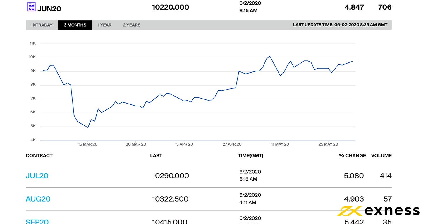 technical analysis BTC-USD