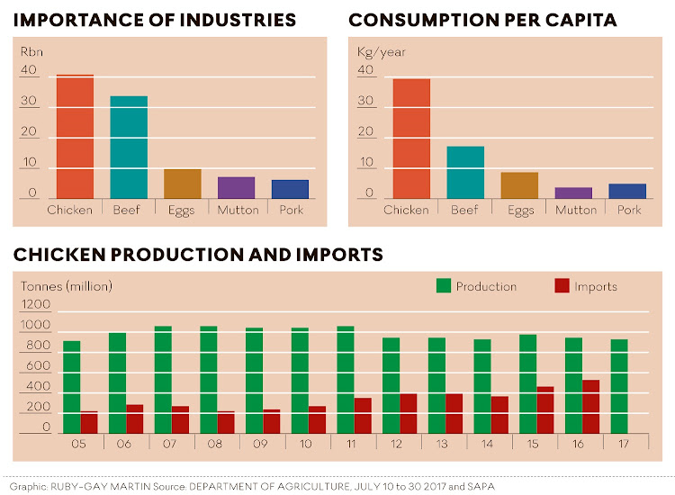 Graph 1: Importance of industries R/Billion Chicken (yellow ->) Eggs Beef Mutton Pork Source: Dept of Agriculture, July 2017-10-30 Graph 2: Chicken production and imports Production (yellow) Imports (green) Source: Dept of Agriculture, SAPA Graph 3: Consumption per capita Kg/year Chicken (yellow) Beef Class A (red) Mutton/Lamb (green) Eggs (turquoise) Pork (purple) Source: SAPA Graphic: RUBY-GAY MARTIN