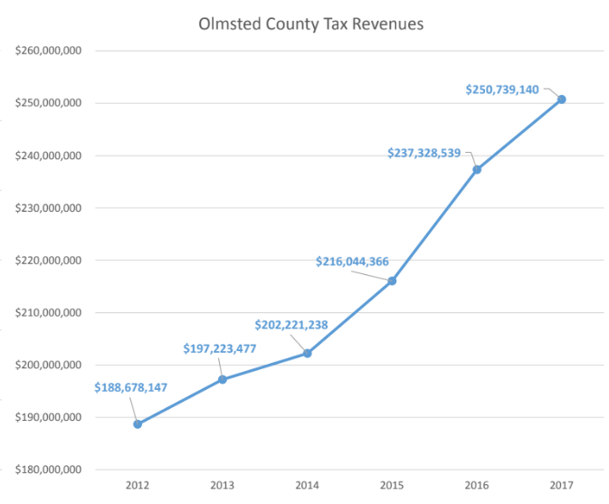 12-17 Olmsted County Tax Revenue