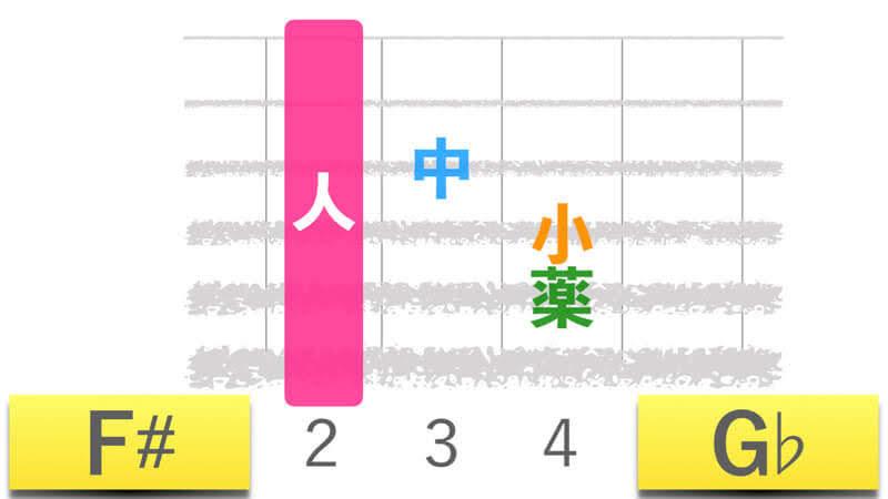 ギターコードF#エフシャープメジャー|G♭ジーフラットメジャーの押さえかたダイアグラム表
