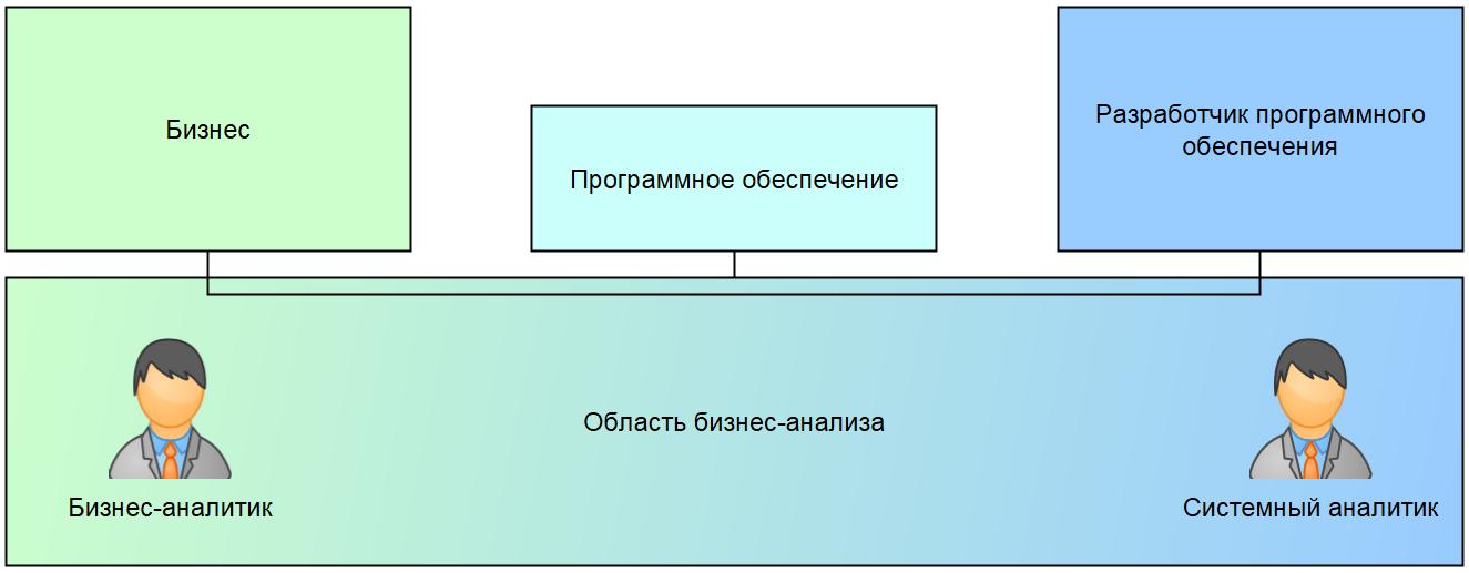 схема бизнес-аналитики