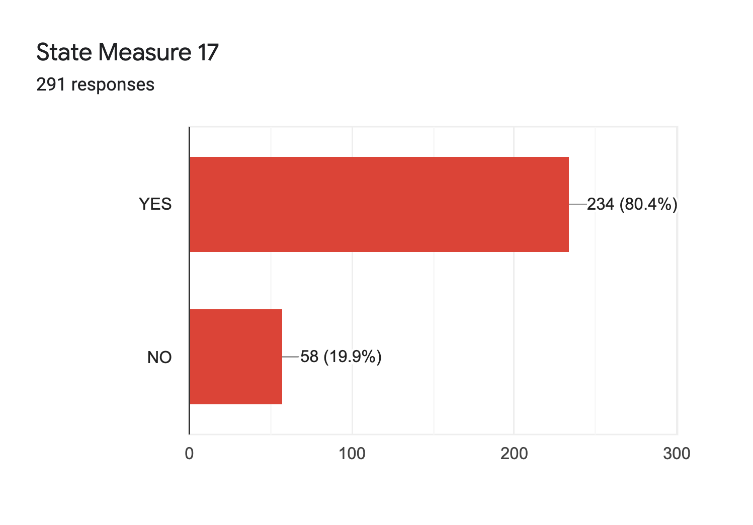 Forms response chart. Question title: State Measure 17. Number of responses: 291 responses.
