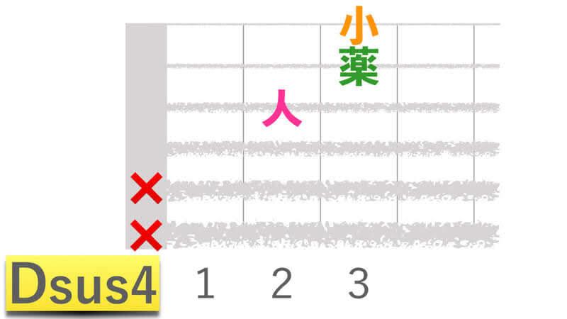 ギターコードDsus4ディーサスフォーの押さえかたダイアグラム表