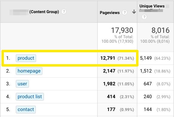 Zrzut ekranu z Google Analytics, pokazujący 12791 odwiedzin na stronie produktu