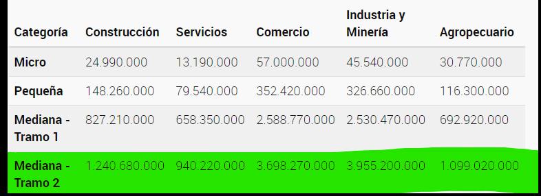 Gráfico  ( ventas totales anuales para ser considerado PyME)