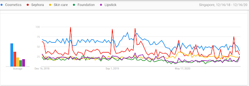 Google trends - Chart indicating Singaporean buyer's interest in Cosmetics and skincare products
