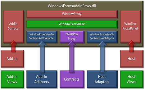 WindowsFormsAddInProxy