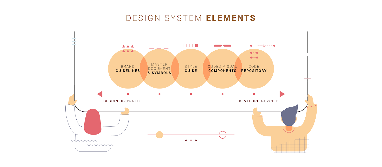 Examples of the elements of a design system on a spectrum from designer to developer-owned.
