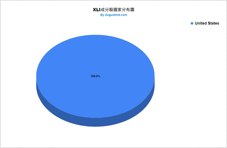 美股XLI,XLI stock,XLI ETF,XLI成分股,XLI持股,XLI股價,XLI配息