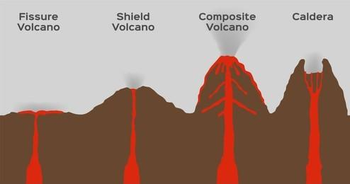 C:\Users\DELL\Pictures\volcano-type-.jpg
