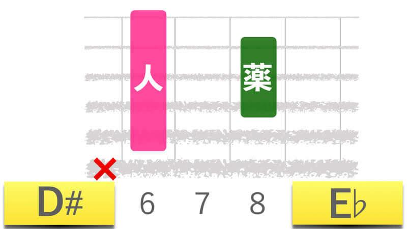 ギターコードD#ディーシャープメジャー|E♭イーフラットメジャーの押さえかたダイアグラム表