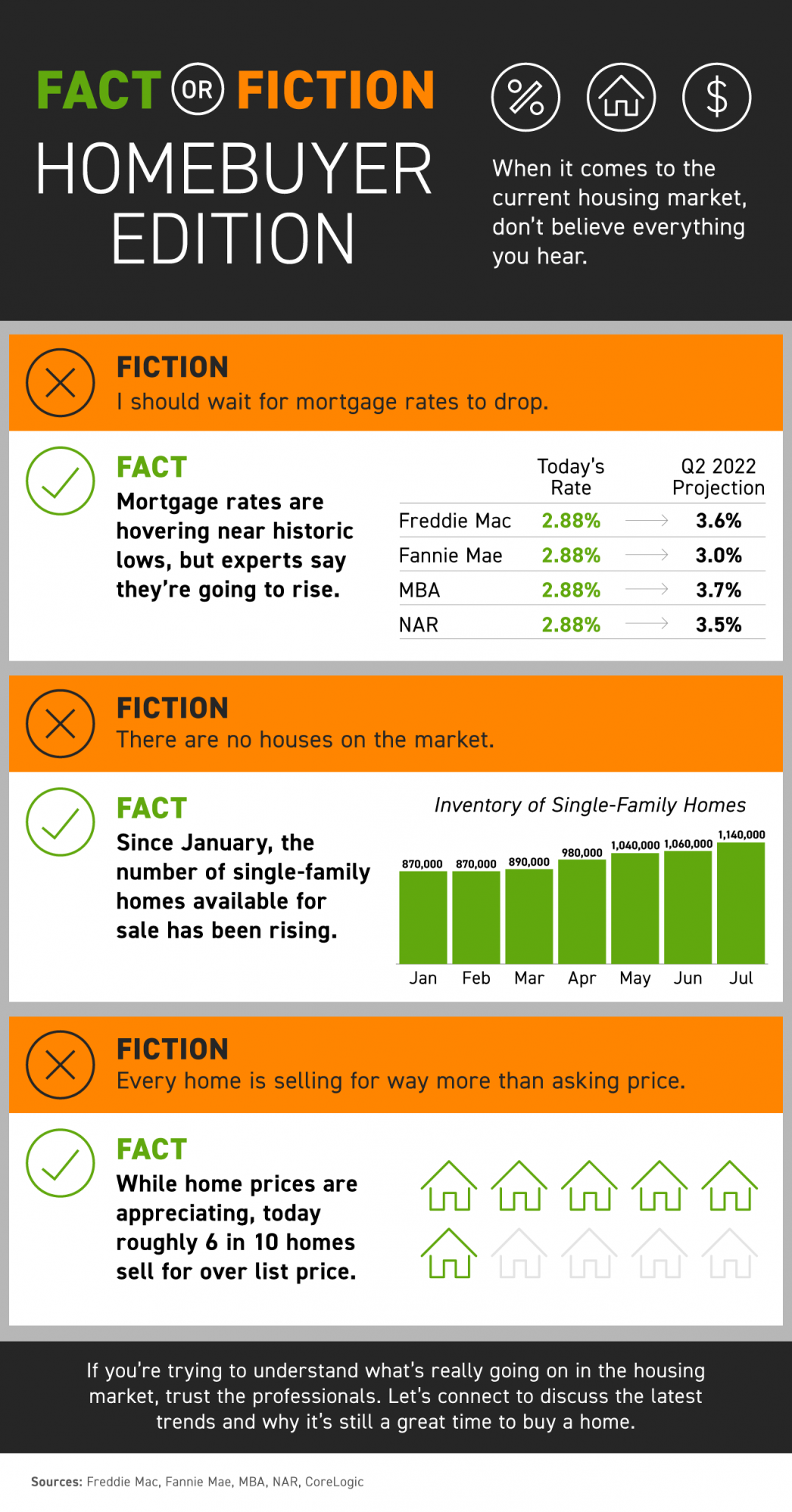 Fact or Fiction: Homebuyer Edition [INFOGRAPHIC]   MyKCM