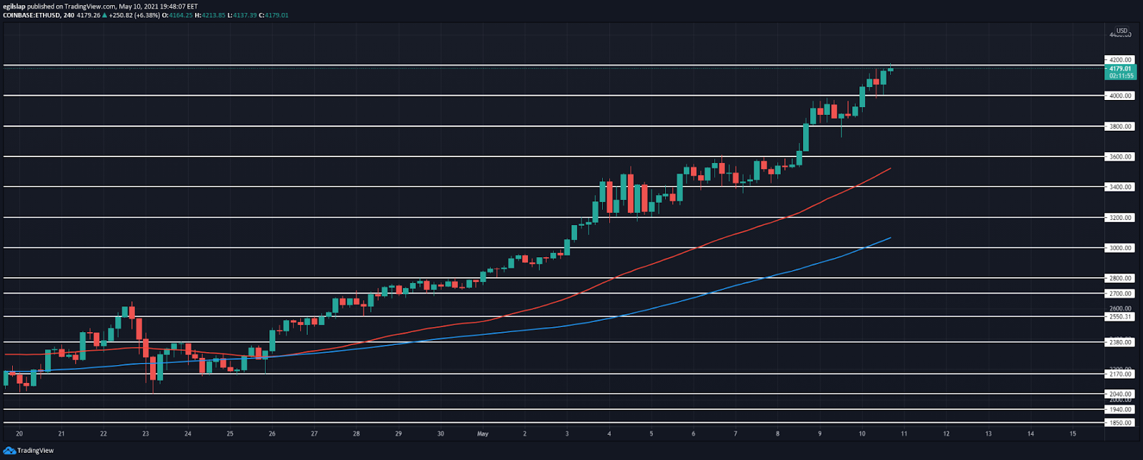 Ethereum price prediction: Ethereum reached $4,200, prepares to retrace? 2