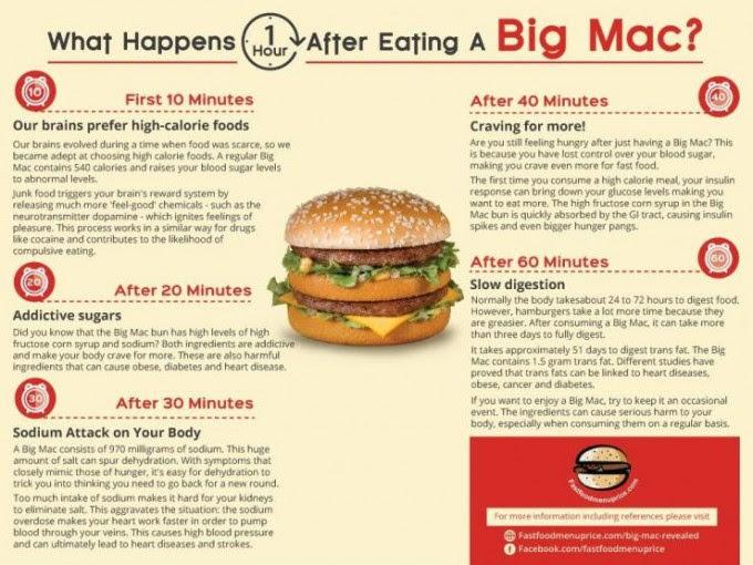 Toca Comer. ¿Qué sucede en nuestro cuerpo después de tomar un Big Mac?. Marisol Collazos Soto, Rafael Barzanallana