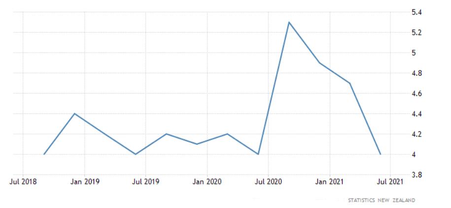 الدولار أخبار السوق